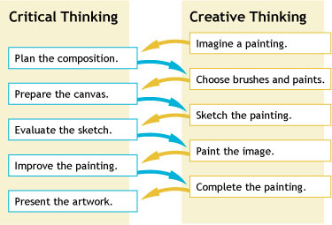 "critical thinking and creative thinking differences Difference between ""critical thinking"" and ""creative thinking"" 1-definition of critical thinking and what is the difference between ""critical thinking."