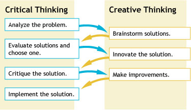 what is the difference between critical thinking and creative problem solving When it comes to differentiating critical thinking from creative thinking in mathematics it stands for problem solving.