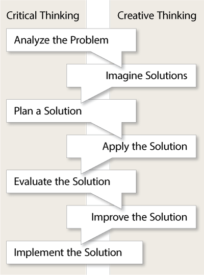 Problem solving case study interview