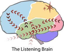 Map of the Listening Brain