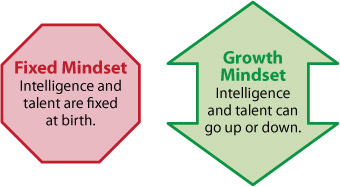 Mindset Chart