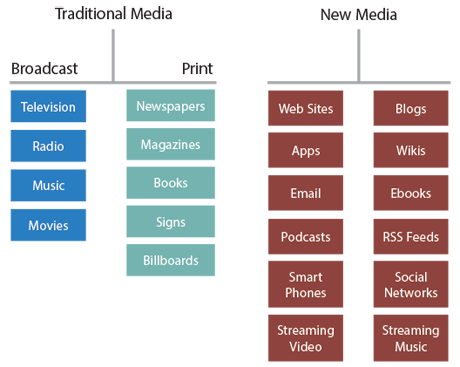 23 Types of Social Media Sites