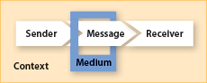 The Communication Situation (Sender, Message, Receiver, Medium, and Context)