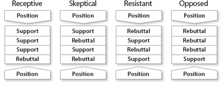 Argument Structure for Receptive, Skeptical, Resistant, and Opposed